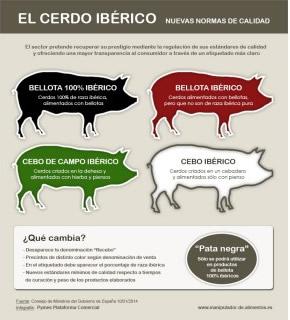 El cerdo iberico